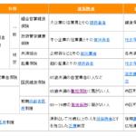 【介護支援】ケアマネ試験から知識吸収(社会保険)