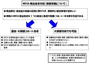 MRSA2