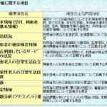 【介護支援】ケアマネ試験から知識吸収(居宅の課題分析)