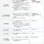 【介護支援】ケアマネ試験から知識吸収(薬の副作用)