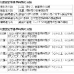 【介護支援】ケアマネ試験から知識吸収(要介護認定)