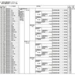 【介護保険】居宅介護支援 加算一覧(コード表)